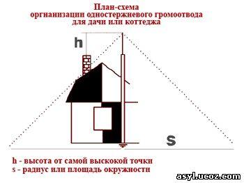 схема громоотвода