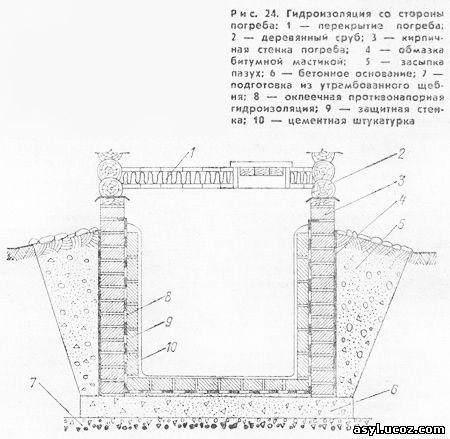 Гидроизоляция погреба на даче своими руками 74