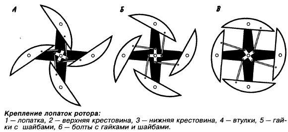 Как сделать Ротор онипко чертежи своими руками