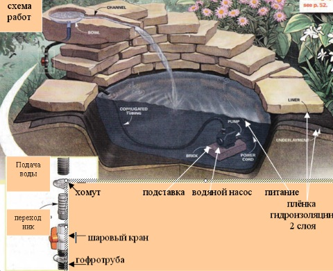 схема прудика из камня. циркуляция воды